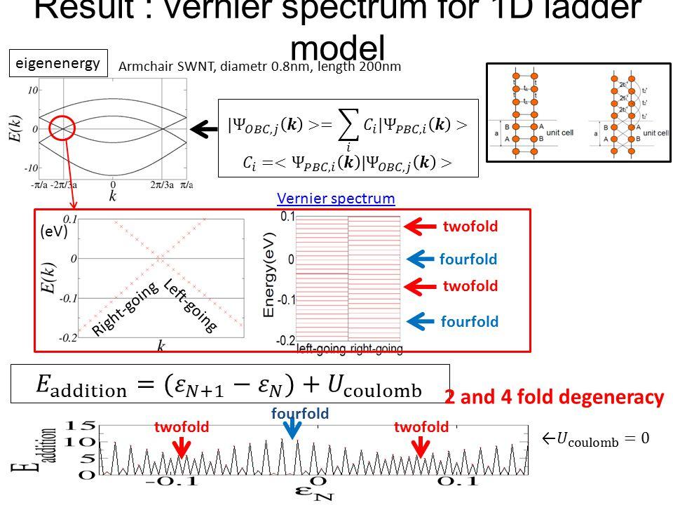 (eV) eigenenergy Right-going Left-going Vernier spectrum Result : vernier spectrum for 1D ladder model Armchair SWNT, diametr 0.8nm, length 200nm fourfold twofold fourfold 2 and 4 fold degeneracy