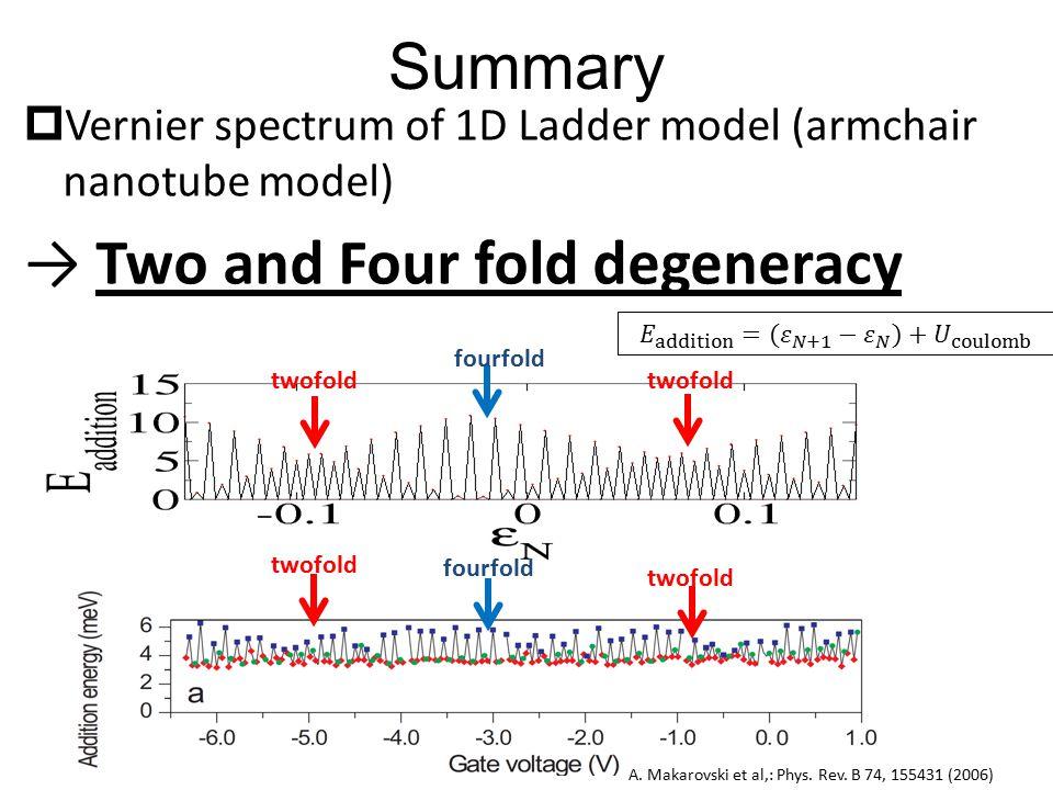 Summary  Vernier spectrum of 1D Ladder model (armchair nanotube model) → Two and Four fold degeneracy A.