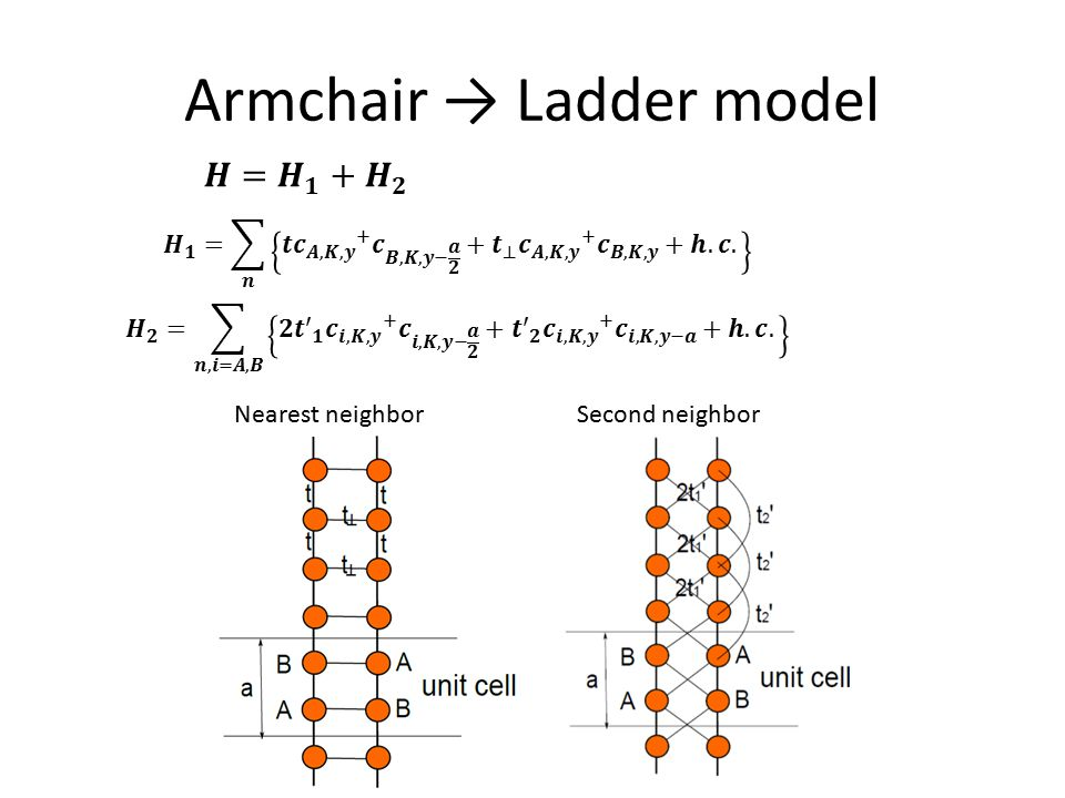 Armchair → Ladder model Nearest neighborSecond neighbor