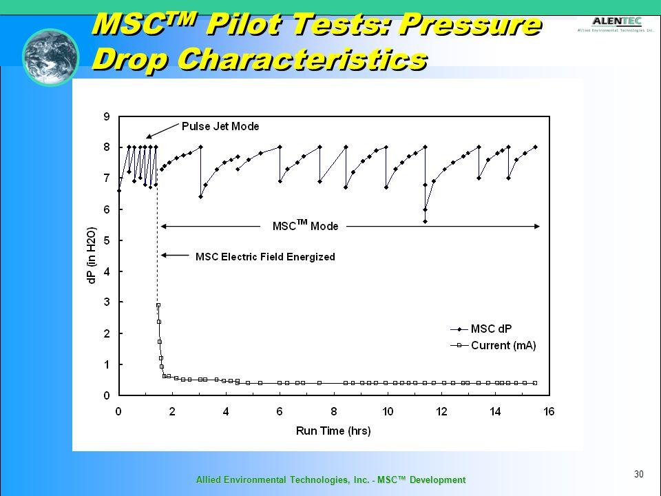 MSC TM Pilot Tests: Pressure Drop Characteristics 30 Allied Environmental Technologies, Inc.