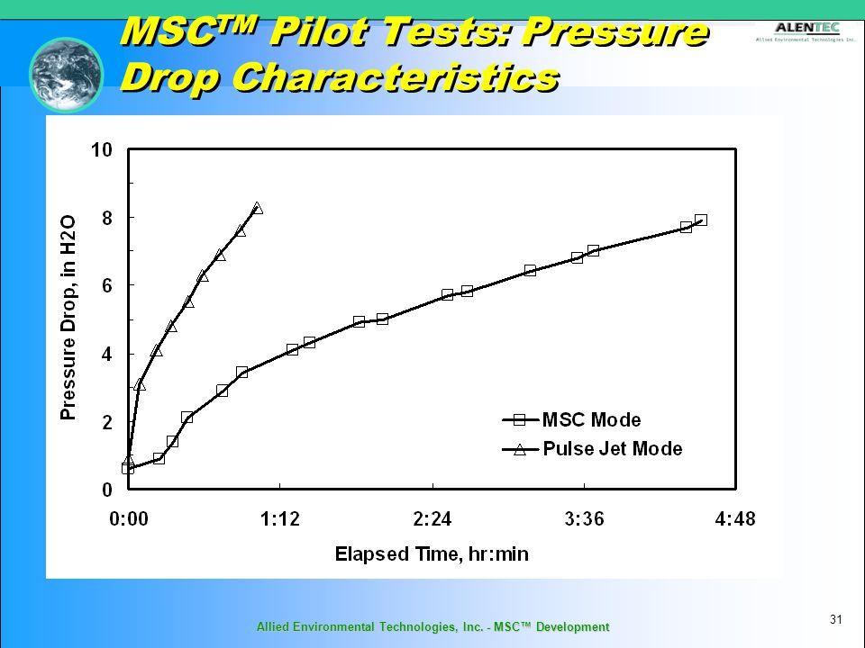MSC TM Pilot Tests: Pressure Drop Characteristics 31 Allied Environmental Technologies, Inc.