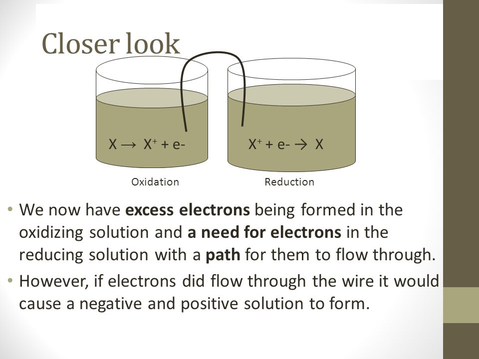 Closer look We now have excess electrons being formed in the oxidizing solution and a need for electrons in the reducing solution with a path for them
