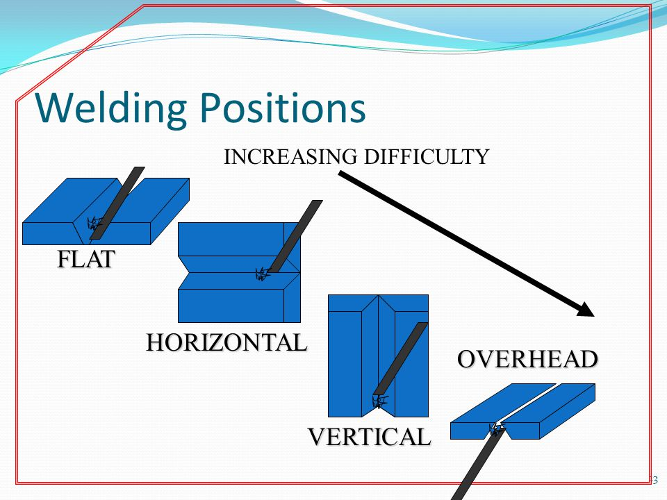 Welding Positions 13 FLAT HORIZONTAL VERTICAL OVERHEAD INCREASING DIFFICULTY