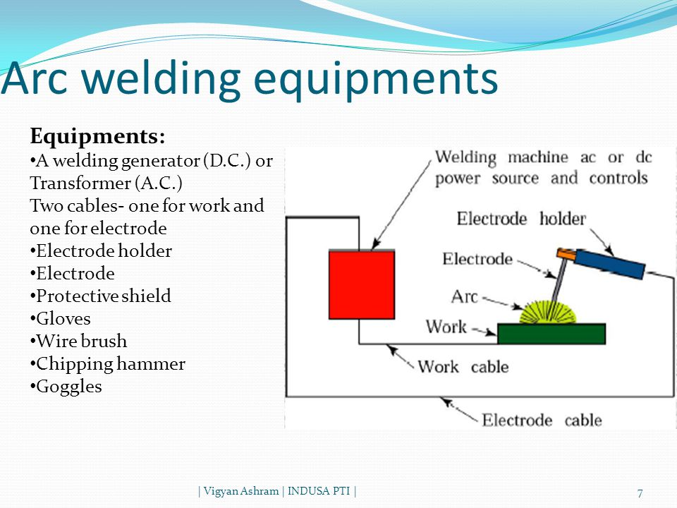 Arc welding equipments | Vigyan Ashram | INDUSA PTI |7 Equipments: A welding generator (D.C.) or Transformer (A.C.) Two cables- one for work and one for electrode Electrode holder Electrode Protective shield Gloves Wire brush Chipping hammer Goggles