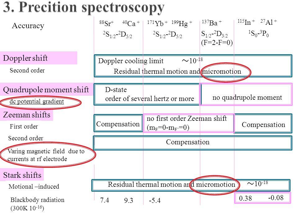 Accuracy dc potential gradient Zeeman shifts Quadrupole moment shift Doppler shift 88 Sr + 40 Ca + 171 Yb + 199 Hg + 2 S 1/2 - 2 D 5/2 115 In + 27 Al