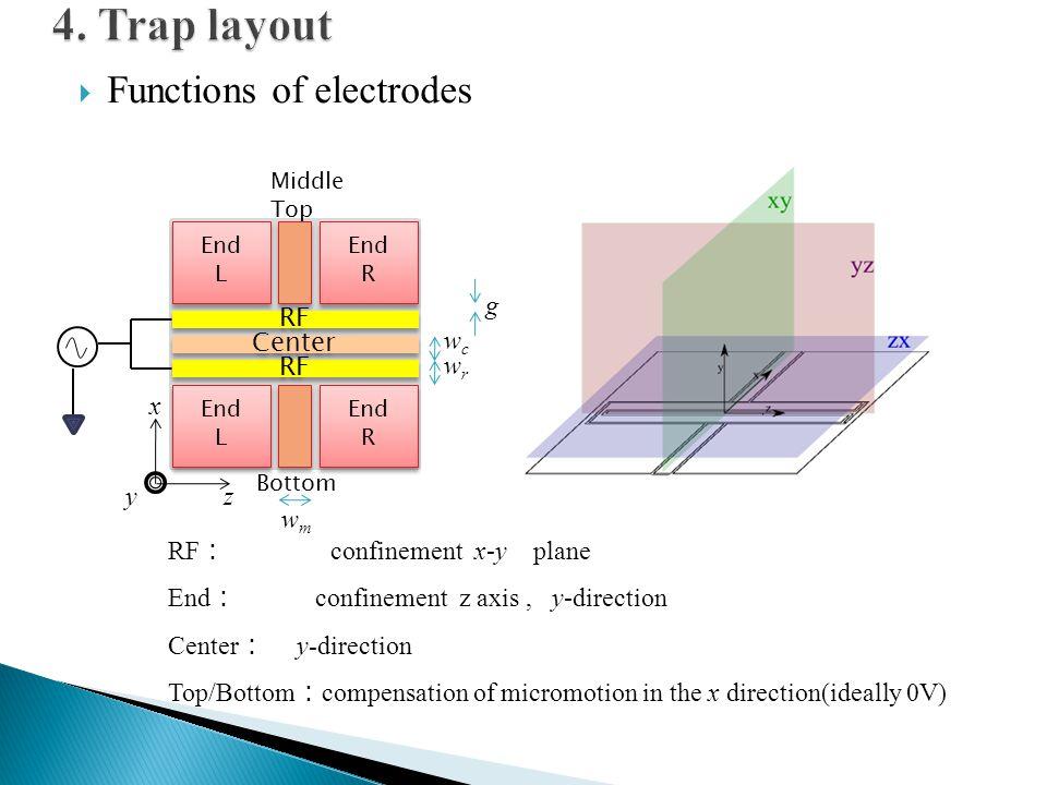  Functions of electrodes End L End L End L End L End R End R End R End R RF Center Middle Top Bottom yz x wmwm wrwr wcwc g RF : confinement x-y plane