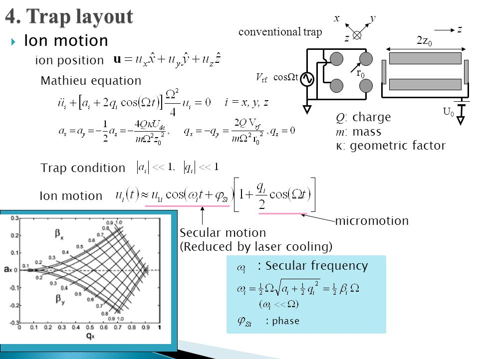  Ion motion Secular motion (Reduced by laser cooling) micromotion Q : charge m : mass κ: geometric factor i = x, y, z : phase Trap condition : Secula