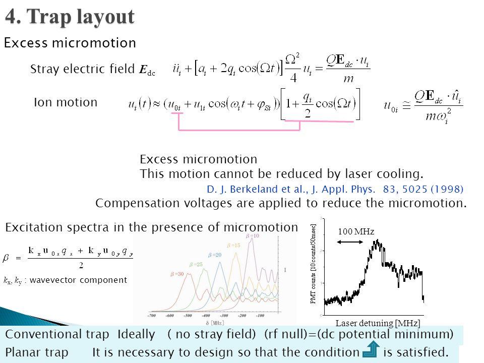 k x, k y : wavevector component D. J. Berkeland et al., J. Appl. Phys. 83, 5025 (1998) Excess micromotion Ion motion Stray electric field E dc Excess