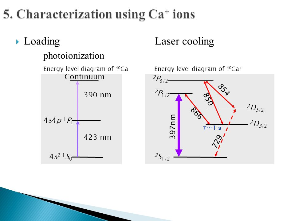  Loading Laser cooling photoionization 2 S 1/2 2 P 1/2 2 P 3/2 2 D 3/2 2 D 5/2 397nm 866 850 854 729 τ~1sτ~1s Continuum 423 nm 390 nm 4s 2 1 S 0 4s4p