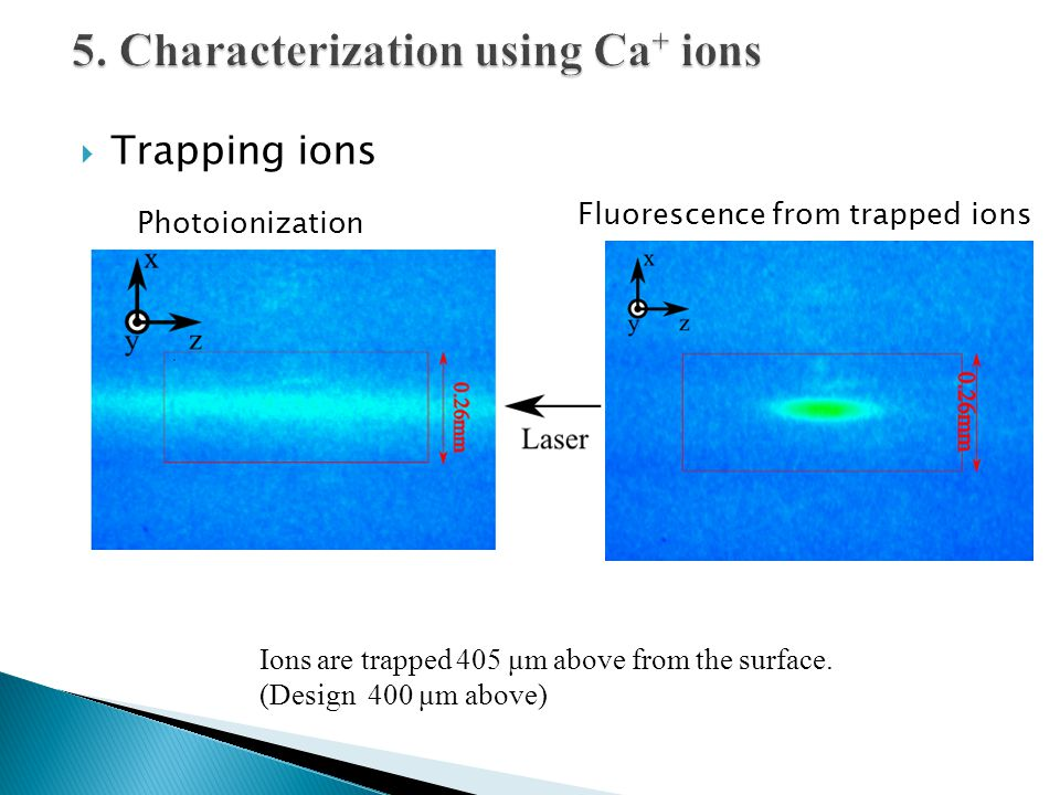  Trapping ions Ions are trapped 405 μm above from the surface. (Design 400 μm above) Photoionization Fluorescence from trapped ions