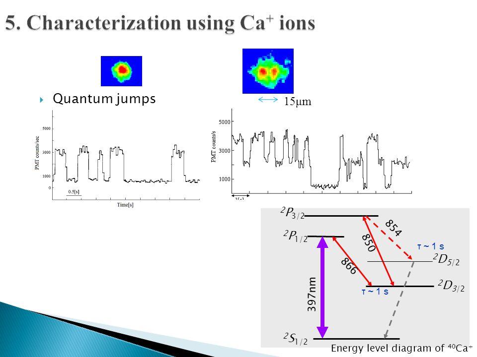  Quantum jumps 2 S 1/2 2 P 1/2 2 P 3/2 2 D 3/2 2 D 5/2 397nm 866 850 854 τ~1sτ~1s Energy level diagram of 40 Ca + τ~1sτ~1s 15μm