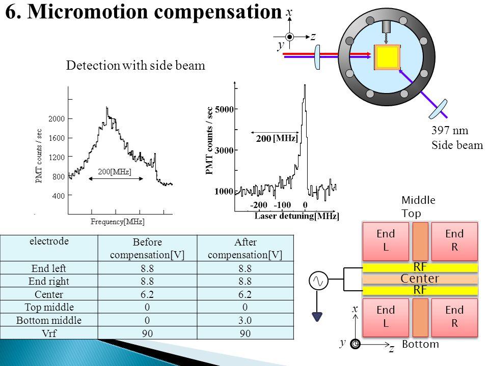 Detection with side beam electrodeBefore compensation[V] After compensation[V] End left8.8 End right8.8 Center6.2 Top middle00 Bottom middle03.0 Vrf90