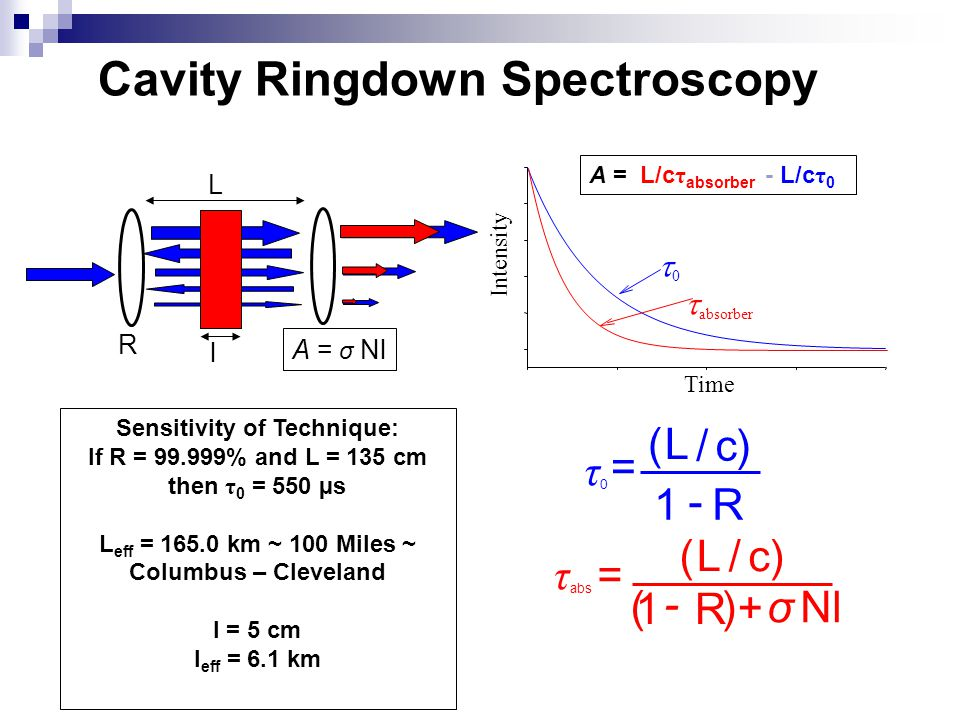 Cavity Ringdown Spectroscopy R L A = σ Nl A = L/c τ absorber - L/c τ 0 Time Intensity 00  absorber Sensitivity of Technique: If R = 99.999% and L =
