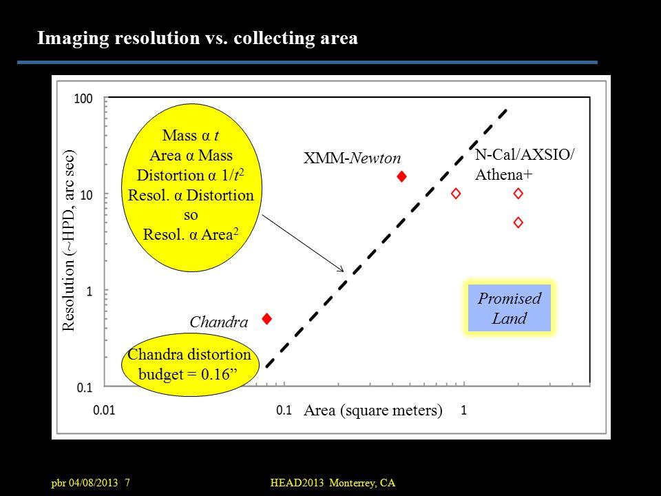 pbr 04/08/2013 7HEAD2013 Monterrey, CA Imaging resolution vs.