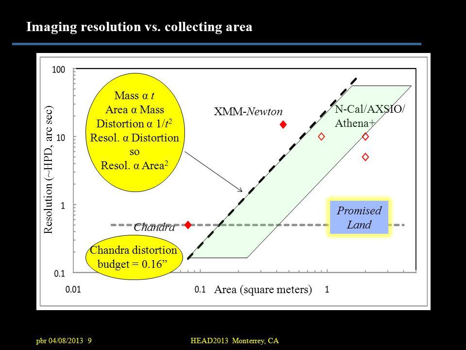 pbr 04/08/2013 9HEAD2013 Monterrey, CA Imaging resolution vs.