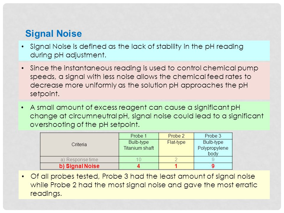 Signal Noise is defined as the lack of stability in the pH reading during pH adjustment.