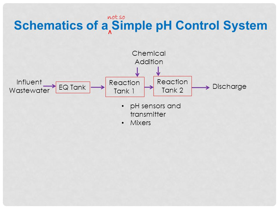 Chemical Feed Control Another operation to keep in mind is the control of chemical delivery to the reaction tank.