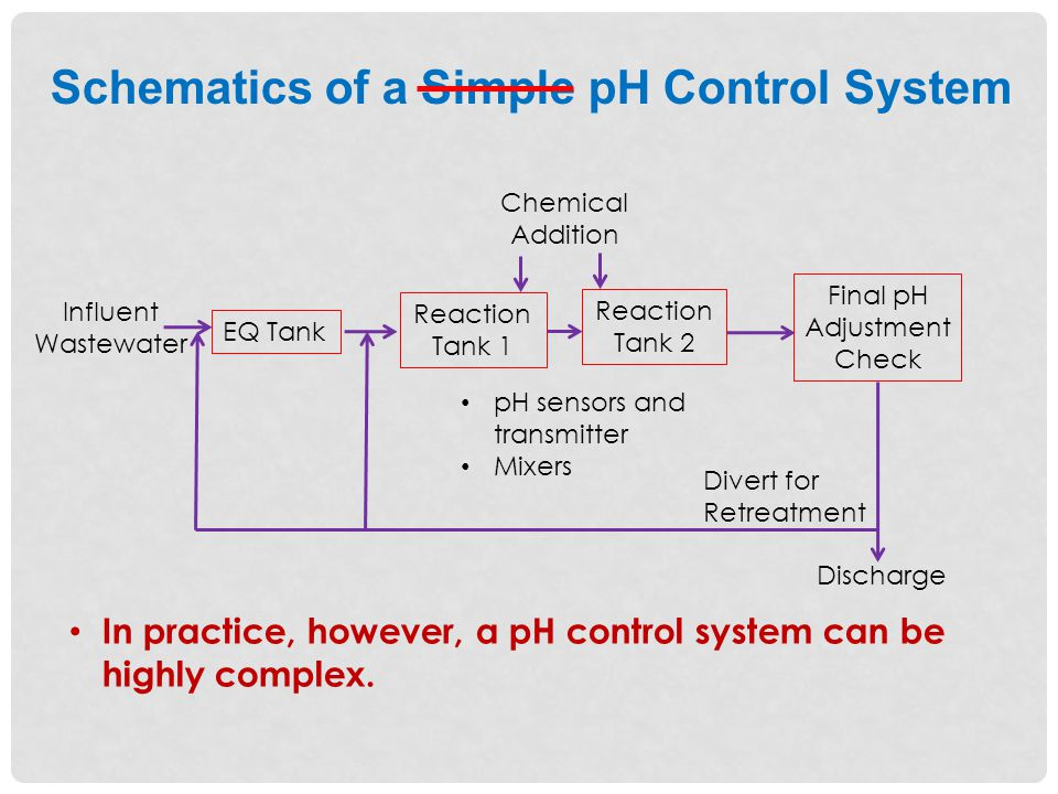 Schematics of a Simple pH Control System Influent Wastewater Discharge Chemical Addition pH sensors and transmitter Mixers Reaction Tank 1 Reaction Tank 2 EQ Tank Final pH Adjustment Check Divert for Retreatment In practice, however, a pH control system can be highly complex.