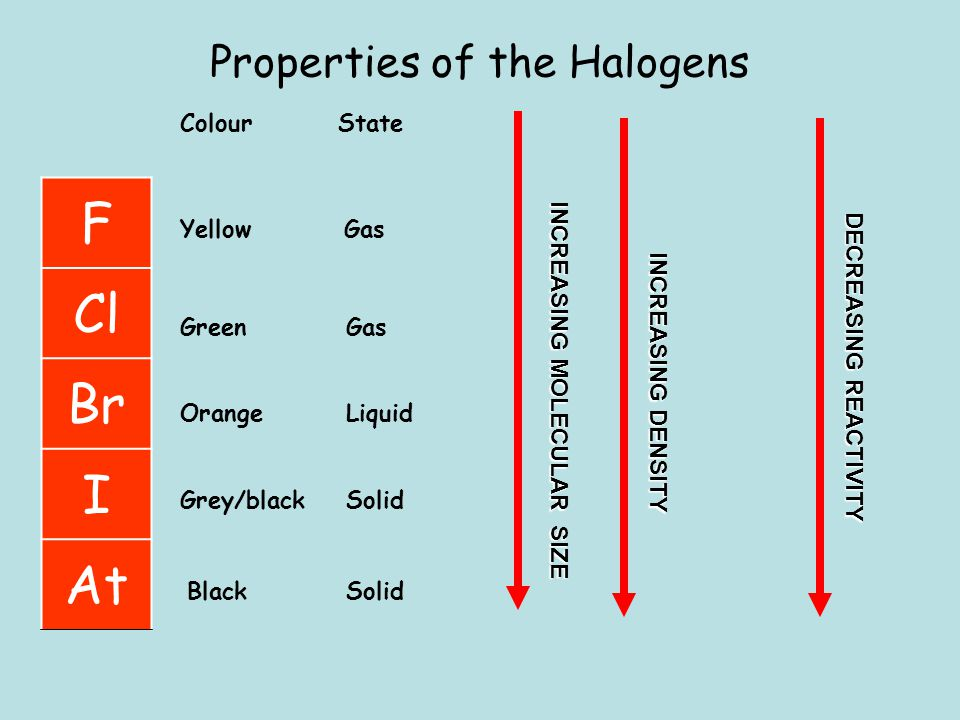 Properties of the Halogens F Cl Br I At Colour Green Orange Grey/black State Gas Liquid Solid Yellow BlackSolid Gas INCREASING MOLECULAR SIZE INCREASI