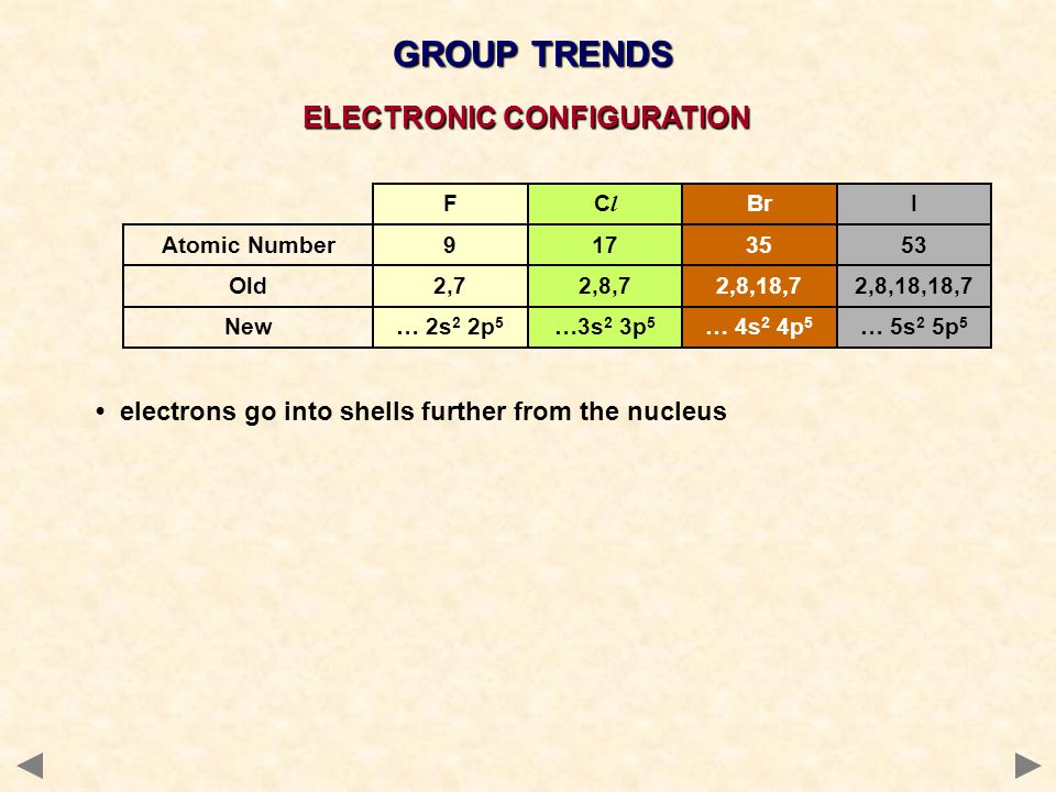 GROUP TRENDS electrons go into shells further from the nucleus F … 2s 2 2p 5 ClCl …3s 2 3p 5 Br … 4s 2 4p 5 I … 5s 2 5p 5 2,72,8,72,8,18,72,8,18,18,7