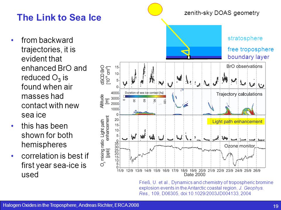 Halogen Oxides in the Troposphere, Andreas Richter, ERCA 2008 19 The Link to Sea Ice from backward trajectories, it is evident that enhanced BrO and reduced O 3 is found when air masses had contact with new sea ice this has been shown for both hemispheres correlation is best if first year sea-ice is used Frieß, U.