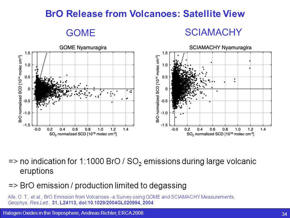 Halogen Oxides in the Troposphere, Andreas Richter, ERCA 2008 34 GOME SCIAMACHY Afe, O. T., et al., BrO Emission from Volcanoes - a Survey using GOME