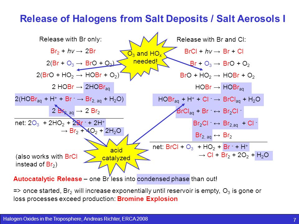 Halogen Oxides in the Troposphere, Andreas Richter, ERCA 2008 7 Release of Halogens from Salt Deposits / Salt Aerosols I Release with Br only: Br 2 + hν → 2Br 2(Br + O 3 → BrO + O 2 ) 2(BrO + HO 2 → HOBr + O 2 ) 2 HOBr → 2HOBr aq 2(HOBr aq + H + + Br - →Br 2, aq + H 2 O) 2 Br 2, aq → 2 Br 2 net: 2O 3 + 2HO 2 + 2Br - + 2H + → Br 2 + 4O 2 + 2H 2 O Release with Br and Cl: BrCl + hν → Br + Cl Br + O 3 → BrO + O 2 BrO + HO 2 → HOBr + O 2 HOBr → HOBr aq HOBr aq + H + + Cl - →BrCl aq + H 2 O BrCl aq + Br - ↔ Br 2 Cl - Br 2 Cl - ↔ Br 2,aq + Cl - Br 2, aq ↔ Br 2 net: BrCl + O 3 + HO 2 + Br - + H + → Cl + Br 2 + 2O 2 + H 2 O (also works with BrCl instead of Br 2 ) Autocatalytic Release – one Br less into condensed phase than out.