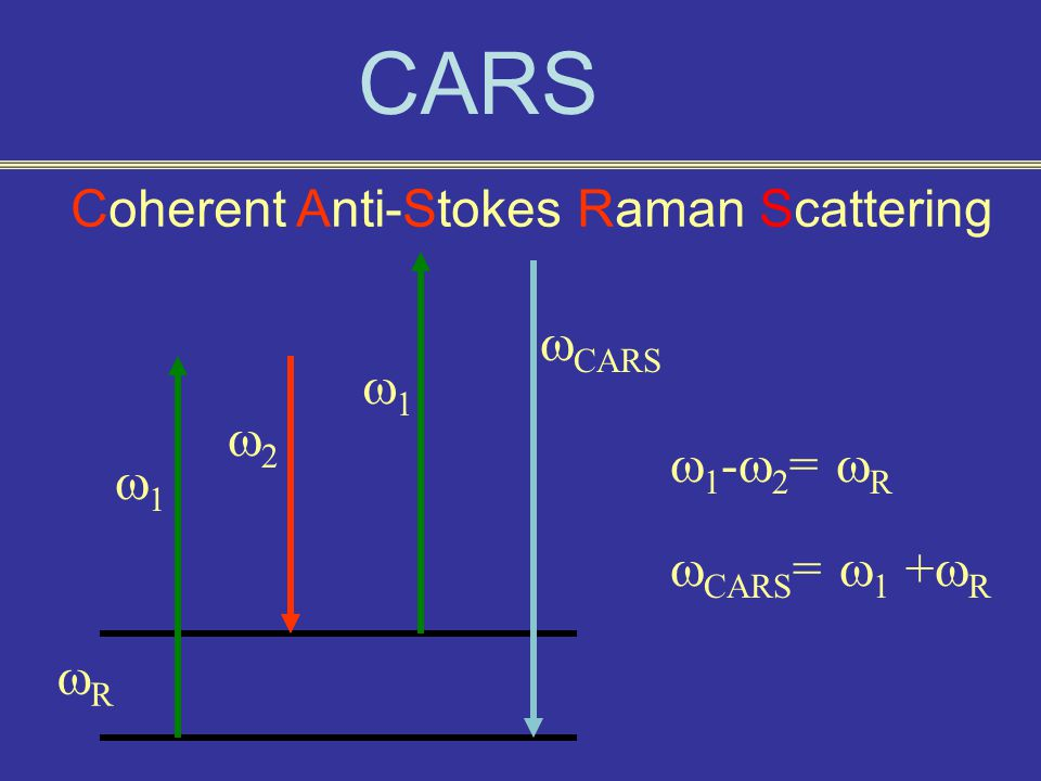 CARS Coherent Anti-Stokes Raman Scattering RR 11 11 22  CARS  1 -  2 =  R  CARS =  1 +  R