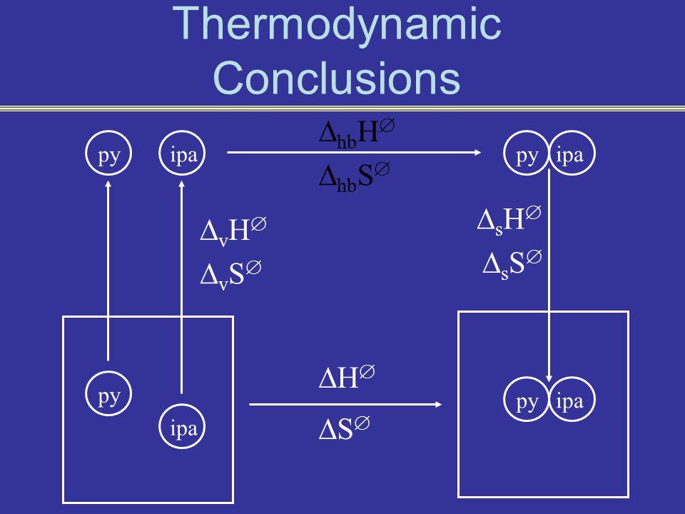 Thermodynamic Conclusions HH SS py ipa vHvH vSvS sHsH sSsS  hb H   hb S 