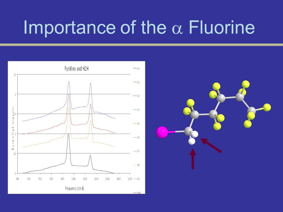 Importance of the  Fluorine