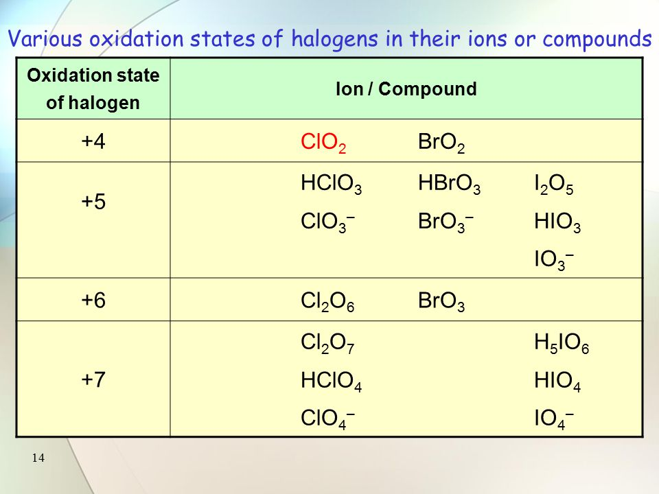 13 Oxidation state of halogen Ion / Compound –1 F – Cl – Br – I – HFHClHBrHI OF 2 0F 2 Cl 2 Br 2 I 2 +1 Cl 2 OBr 2 O HOClHOBr OCl – OBr – +3 HClO 2 ClO 2 – Various oxidation states of halogens in their ions or compounds