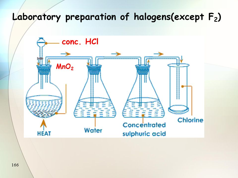 165 2NaCl + MnO 2 + 2H 2 SO 4  Na 2 SO 4 + MnSO 4 + 2H 2 O + Cl 2 conc. H 2 SO 4 MnO 2 + NaCl 0 +4 +2 Free from HCl and H 2 O NaCl + H 2 SO 4  HCl +