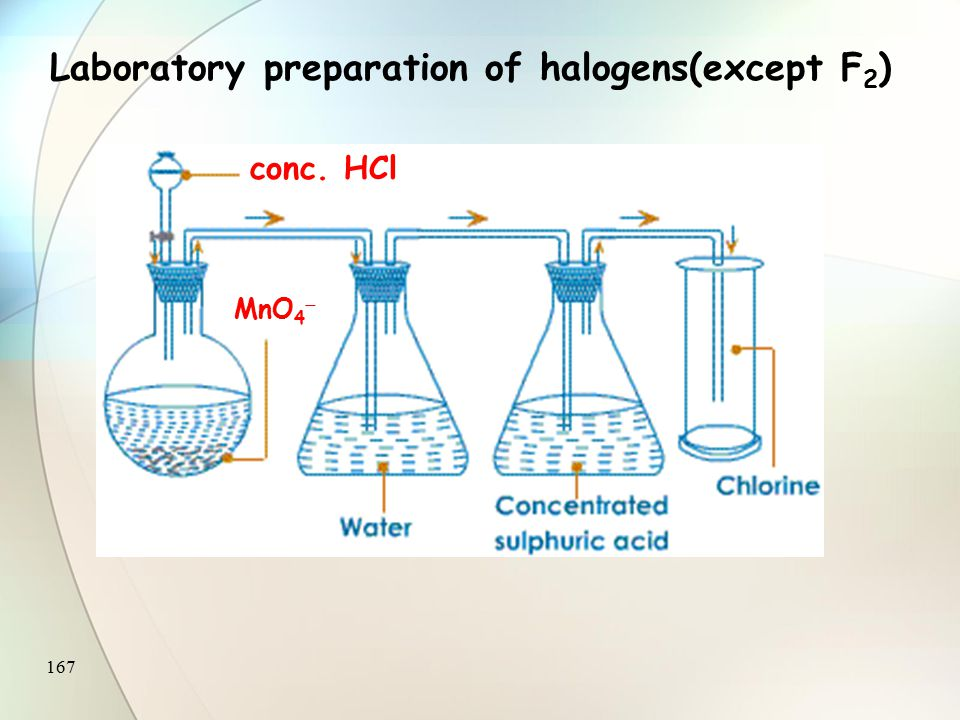 166 Laboratory preparation of halogens(except F 2 ) conc. HCl MnO 2