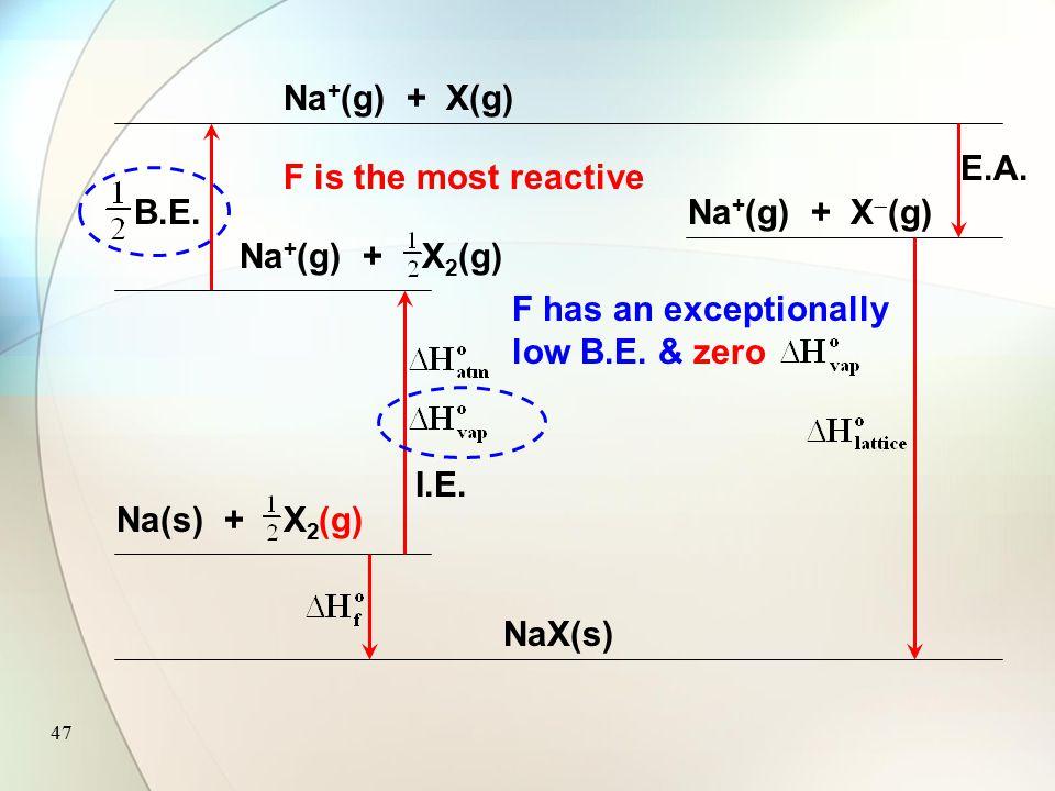 46 Na(s) + X 2 NaX(s) Na + (g) + X 2 (g) I.E. Na + (g) + X(g) B.E. Na + (g) + X  (g) E.A. Vigor of reaction depends on 1.The activation energy (endot