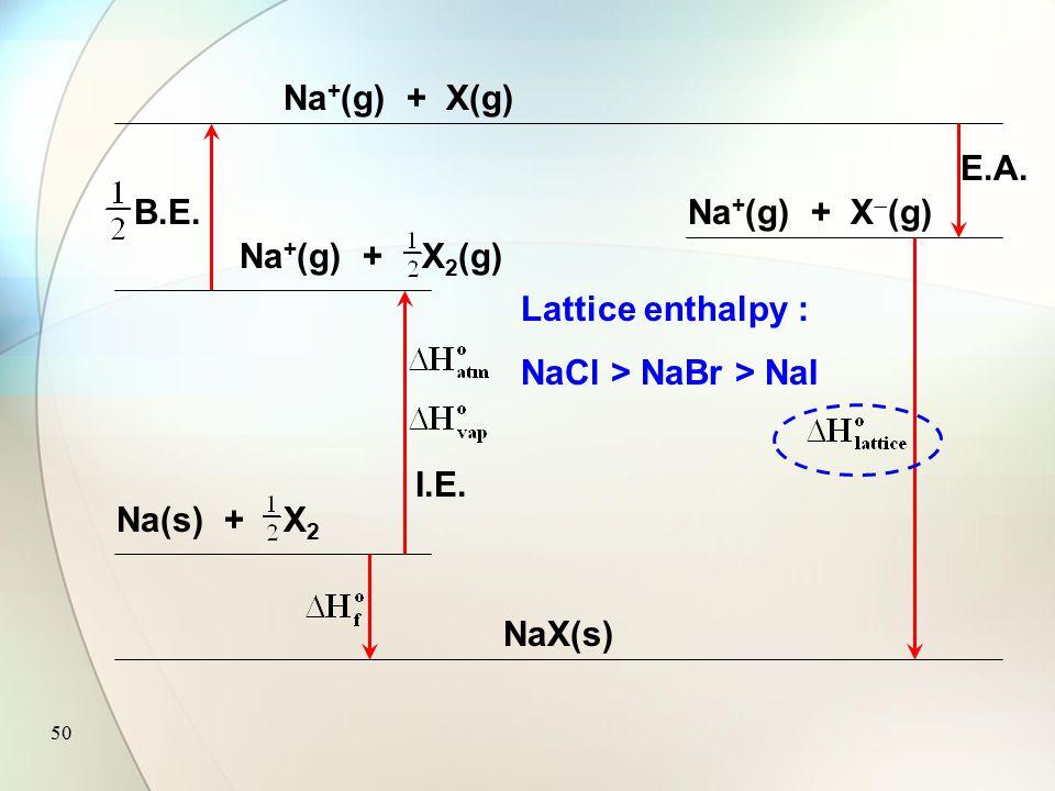 49 Na(s) + X 2 NaX(s) Na + (g) + X(g) Na + (g) + X 2 (g) I.E. B.E. Na + (g) + X  (g) E.A. Cl has zero Cl is more reactive than Br & I (g)