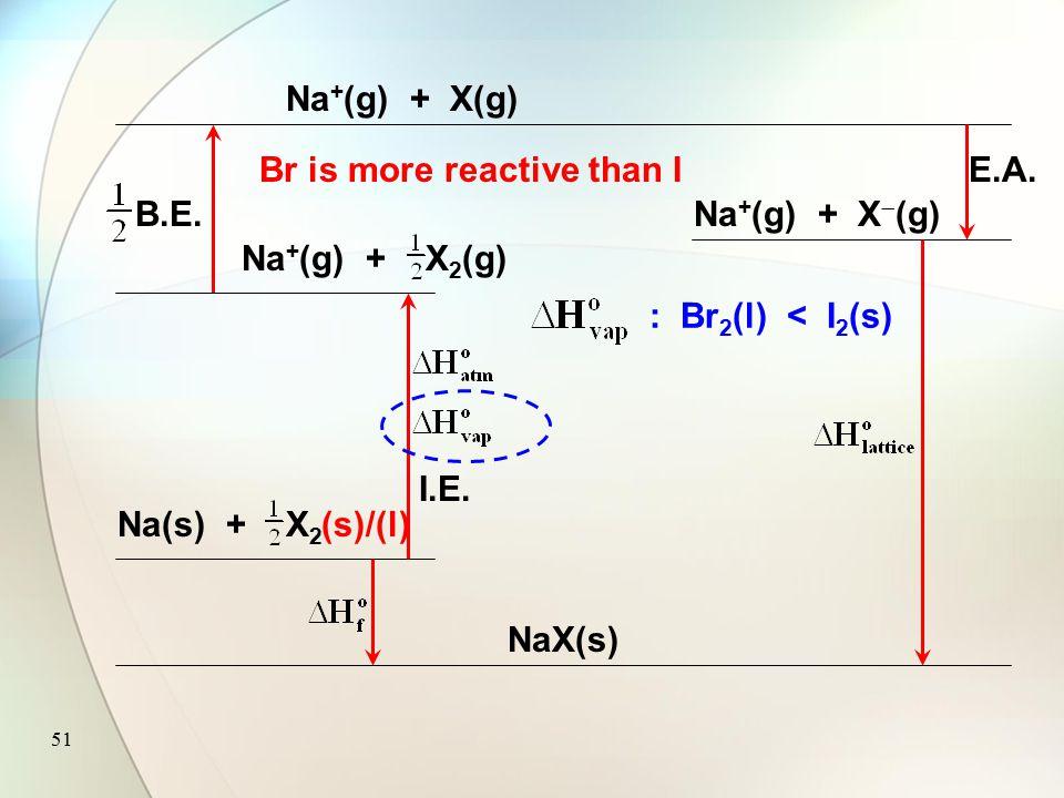 50 Na(s) + X 2 NaX(s) Na + (g) + X(g) Na + (g) + X 2 (g) I.E. B.E. Na + (g) + X  (g) E.A. Lattice enthalpy : NaCl > NaBr > NaI