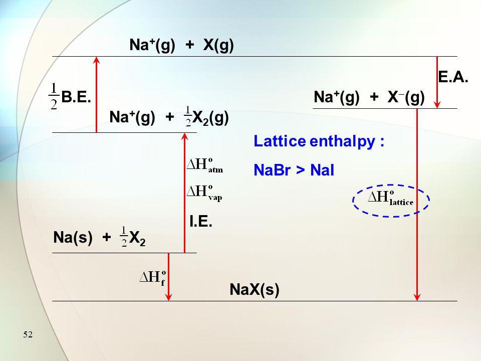 51 Na(s) + X 2 NaX(s) Na + (g) + X(g) Na + (g) + X 2 (g) I.E. B.E. Na + (g) + X  (g) E.A. (s)/(l) Br is more reactive than I : Br 2 (l) < I 2 (s)