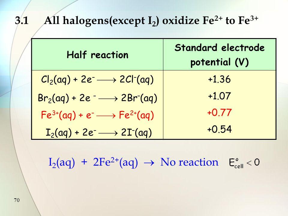 69 3.1All halogens(except I 2 ) oxidize Fe 2+ to Fe 3+ Half reaction Standard electrode potential (V) Cl 2 (aq) + 2e –  2Cl – (aq) Br 2 (aq) + 2e –