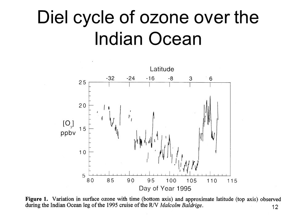 Diel cycle of ozone over the Indian Ocean 12