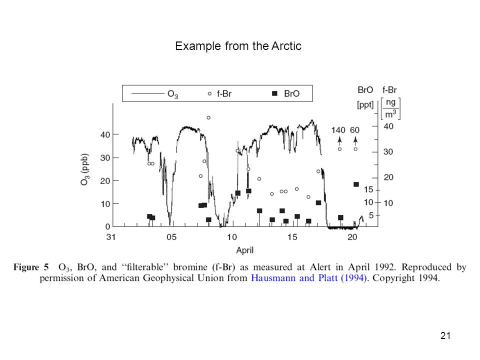 21 Example from the Arctic