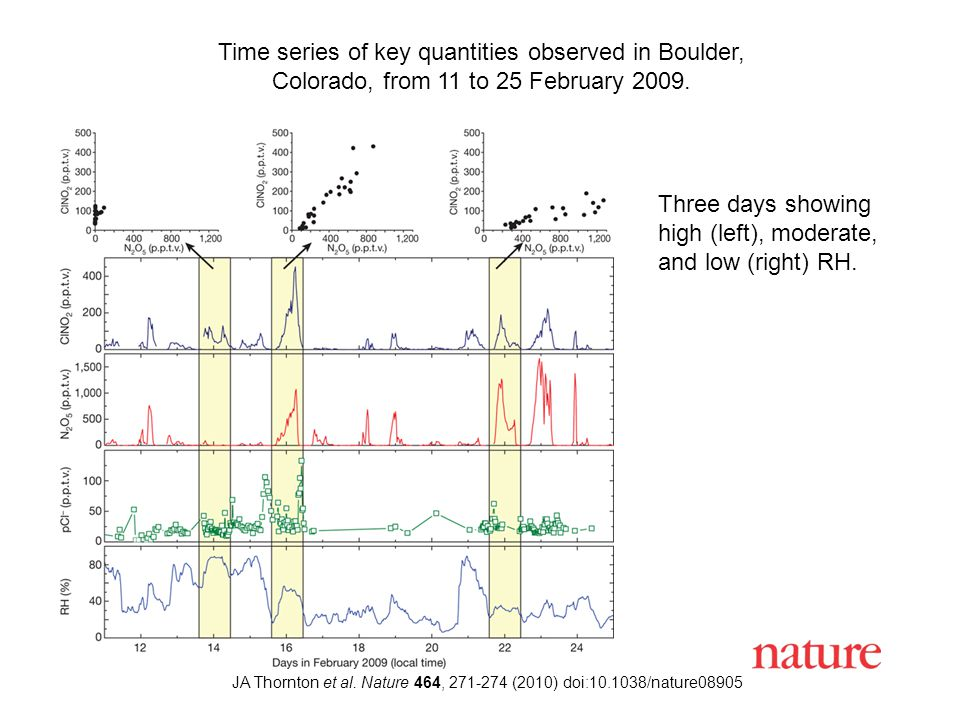 JA Thornton et al. Nature 464, 271-274 (2010) doi:10.1038/nature08905 Time series of key quantities observed in Boulder, Colorado, from 11 to 25 Febru