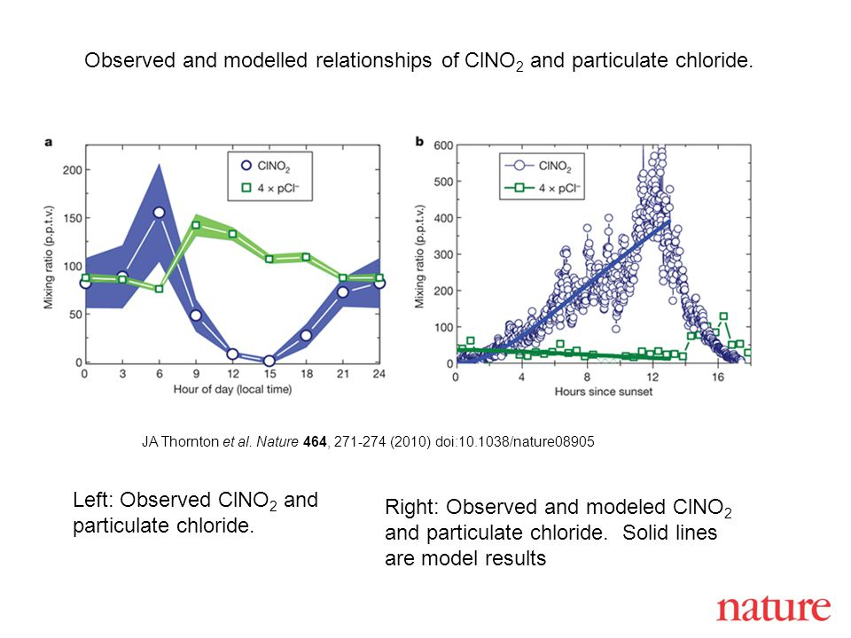 JA Thornton et al. Nature 464, 271-274 (2010) doi:10.1038/nature08905 Observed and modelled relationships of ClNO 2 and particulate chloride. Left: Ob