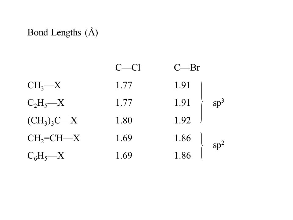 Bond Lengths (Å) C—ClC—Br CH 3 —X1.771.91 C 2 H 5 —X1.771.91 sp 3 (CH 3 ) 3 C—X1.801.92 CH 2 =CH—X1.691.86 C 6 H 5 —X1.691.86 sp 2