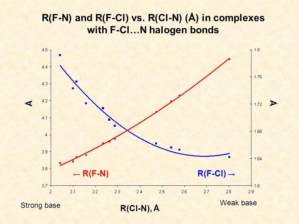 R(Cl-N), Å Å Å R(F-N) and R(F-Cl) vs.