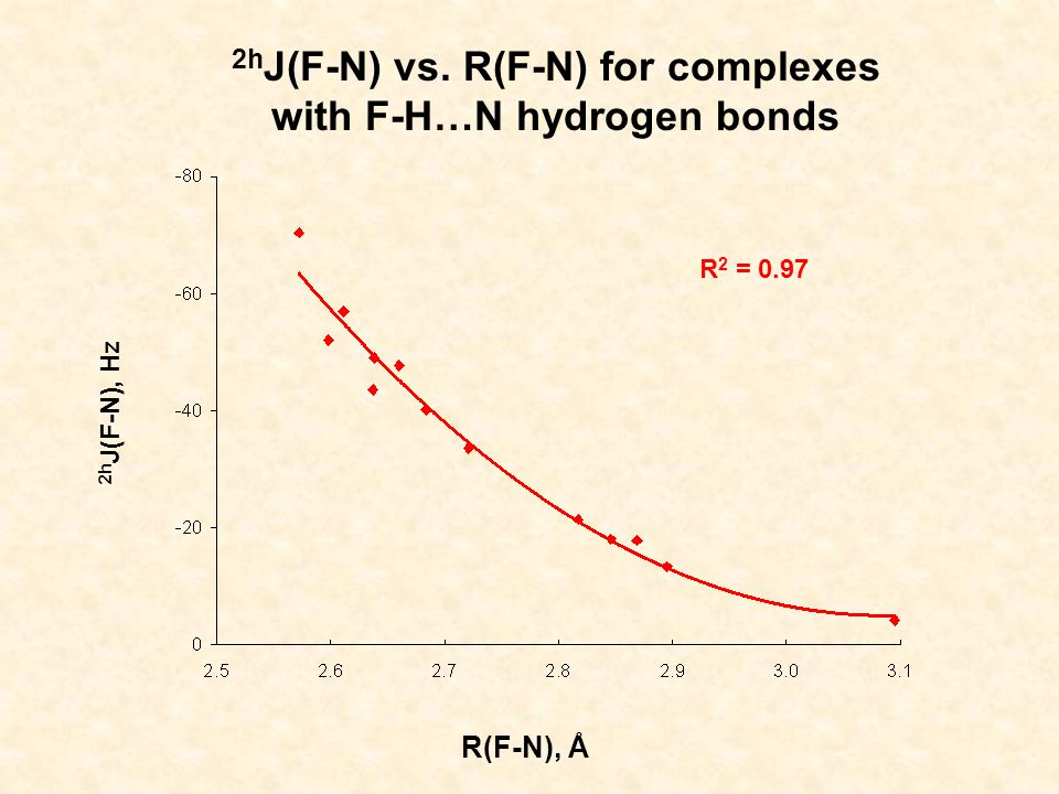 2h J(F-N) vs. R(F-N) for complexes with F-H…N hydrogen bonds R(F-N), Å 2h J(F-N), Hz R 2 = 0.97