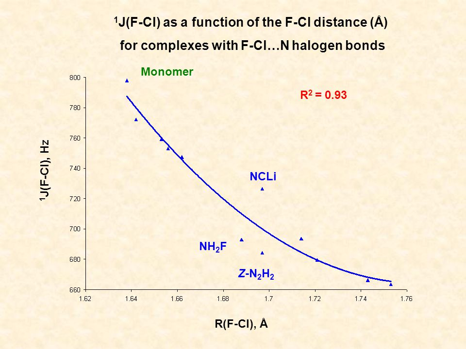 1 J(F-Cl), Hz 1 J(F-Cl) as a function of the F-Cl distance (Å) for complexes with F-Cl…N halogen bonds R(F-Cl), Å NCLi Monomer NH 2 F Z-N 2 H 2 R 2 = 0.93