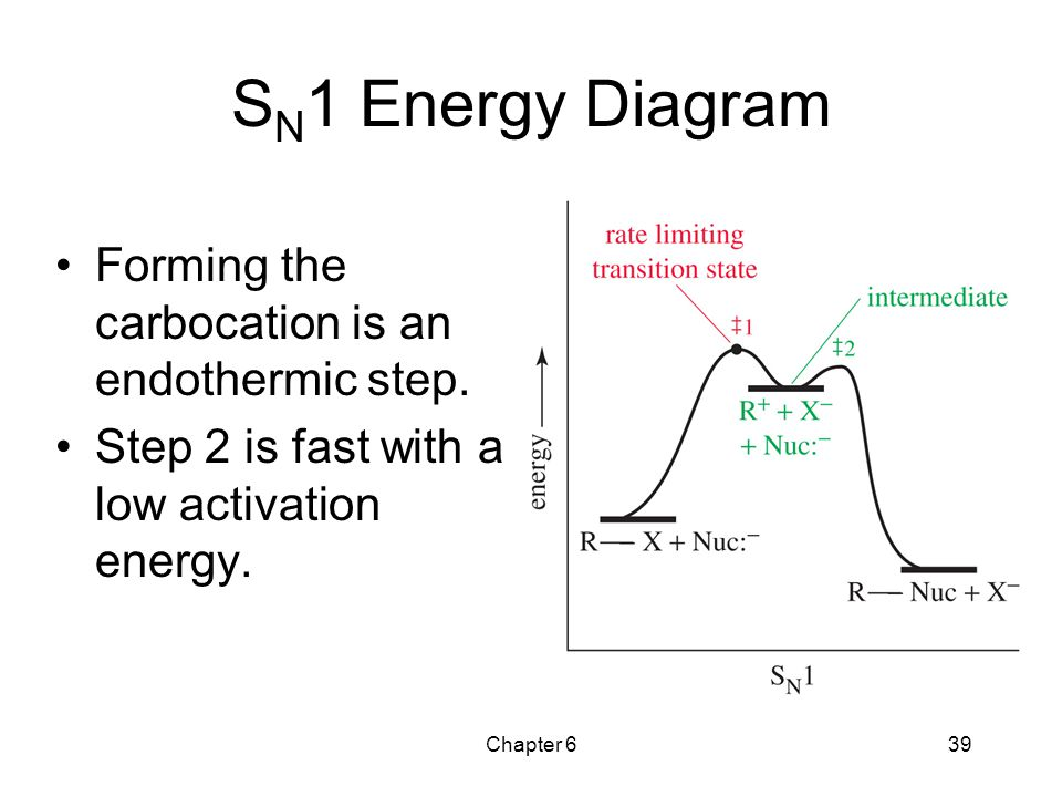 Chapter 639 S N 1 Energy Diagram Forming the carbocation is an endothermic step. Step 2 is fast with a low activation energy.