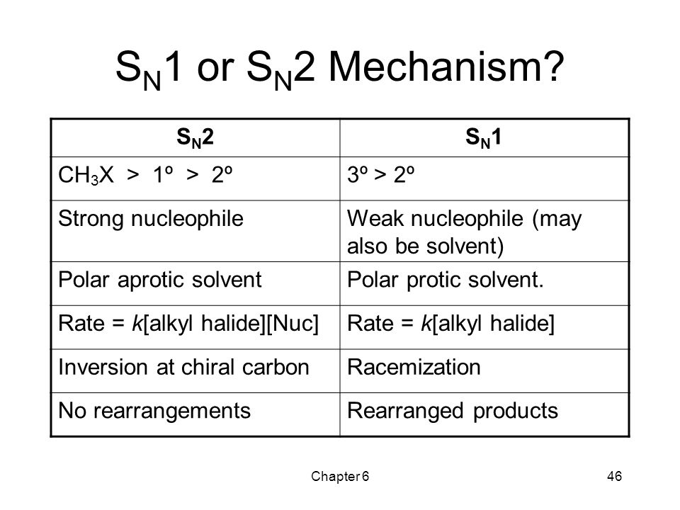 Chapter 646 S N 1 or S N 2 Mechanism? SN2SN2SN1SN1 CH 3 X > 1º > 2º3º > 2º Strong nucleophileWeak nucleophile (may also be solvent) Polar aprotic solv