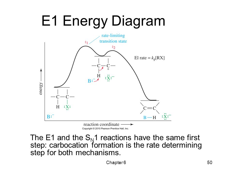 Chapter 650 E1 Energy Diagram The E1 and the S N 1 reactions have the same first step: carbocation formation is the rate determining step for both mec
