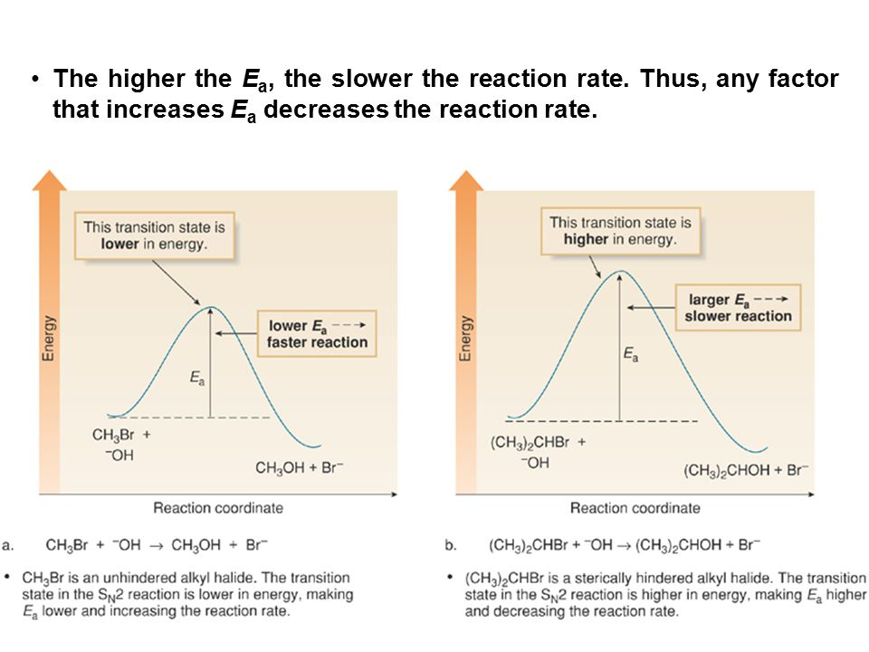 38 The higher the E a, the slower the reaction rate. Thus, any factor that increases E a decreases the reaction rate.